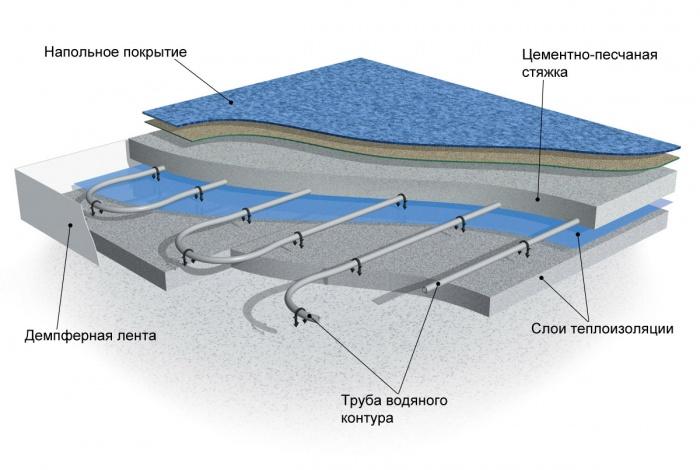 Монтаж водяного пола